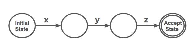 a simple finite state machine