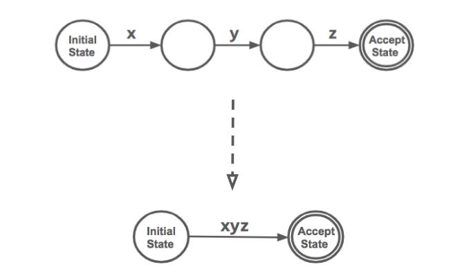 compression of a finite state machine into a regular expression