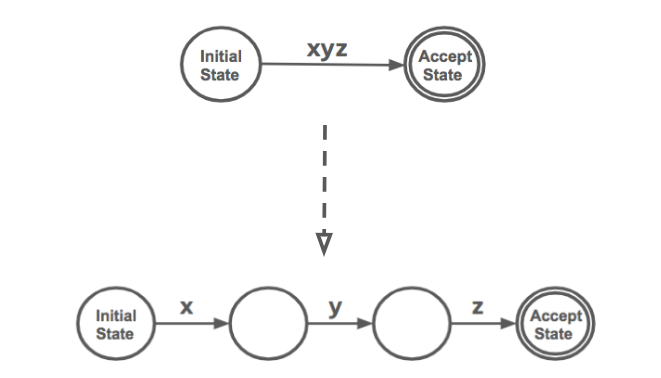 expansion of a regular expression into a finite state machine